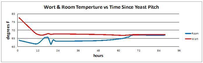 Temperature: Wort vs Room - Yeast & Fermentation - Northern